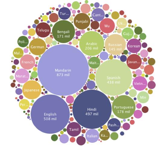 World Language Stats